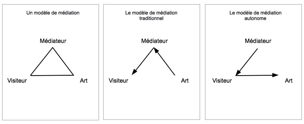 Schéma de concept